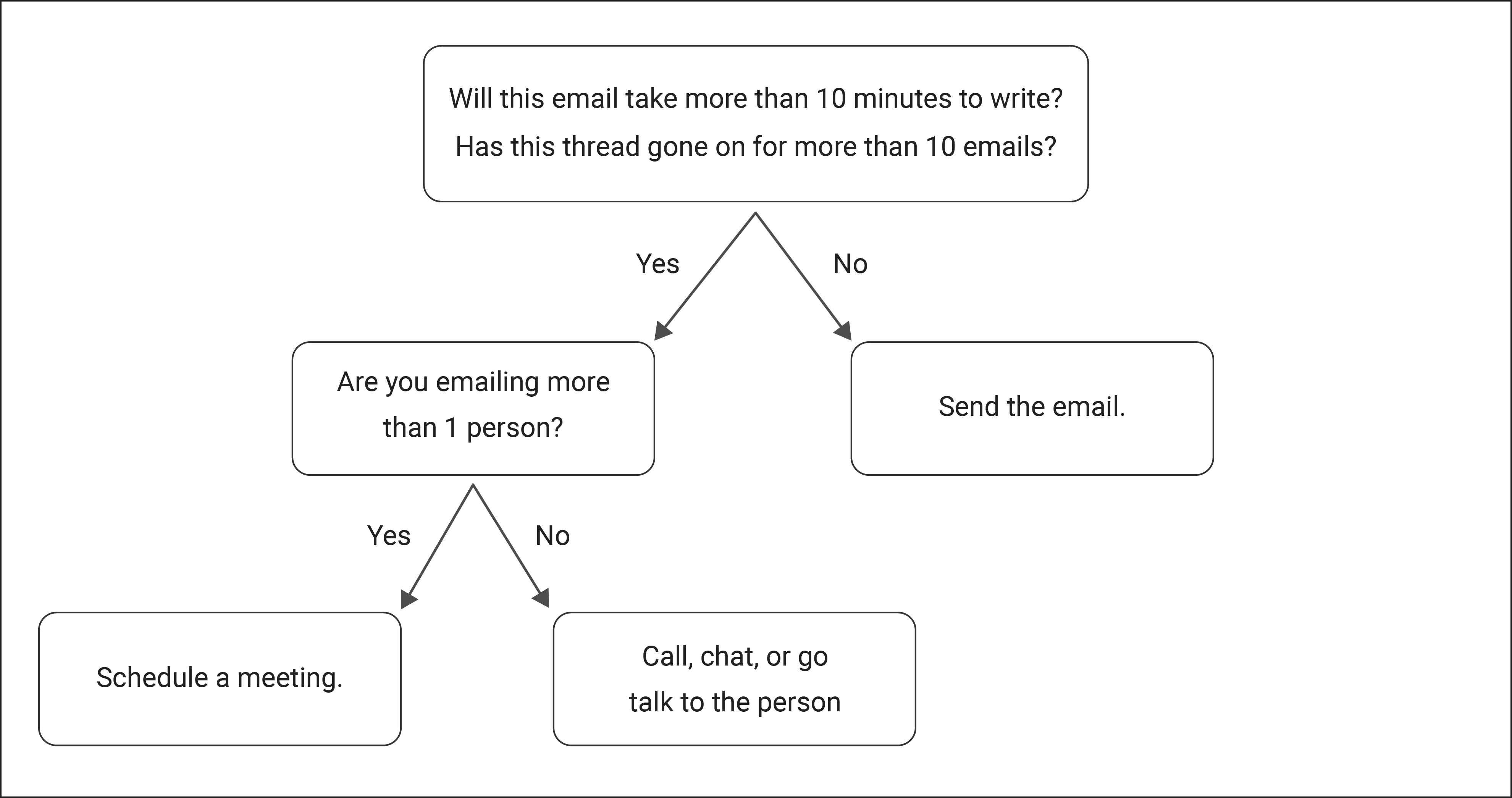 Cool email flowchart